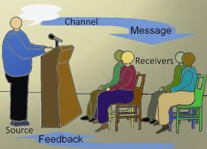 transactional model