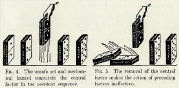 Domino Model (figs 4-5)