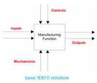 IDEF0 notation