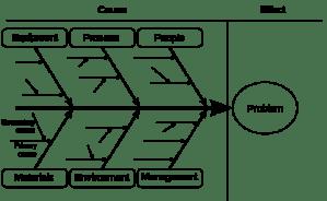 root cause (fishbone) diagram