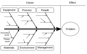 root cause (fishbone) diagram