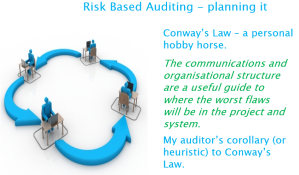 corollary to Conway's Law