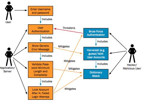 OWASP threat modelling UML